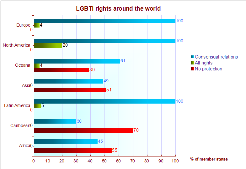lgbti graphic2014